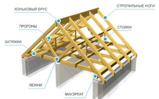 Как рассчитать стропильную систему крыши