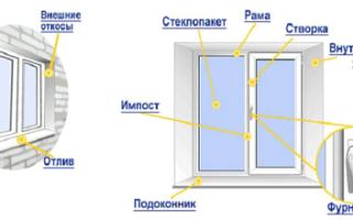 Конструкция пластикового окна – из каких деталей состоит