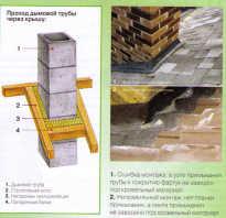 Как выполняется герметизация печной трубы на крыше