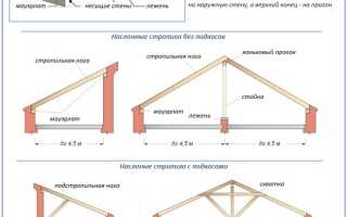 Наслонные стропила: обзор конструктивных схем план монтажа