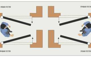 Как определить открывание двери: левое или правое