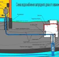 Как утеплить водопроводные трубы на дачном участке