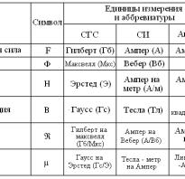 В чем измеряются электрические и магнитные величины?