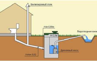 Правила организации вентиляции в канализации