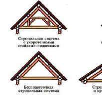 Основные разновидности стропильных систем